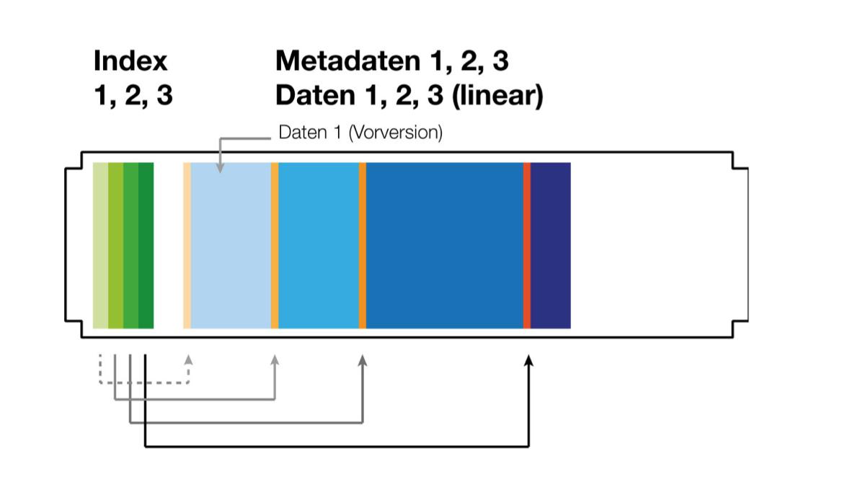 lineare-speicherung.png
